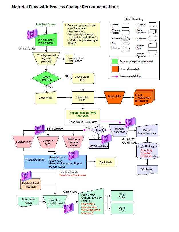Barcode Implementation Flowchart Erp Software