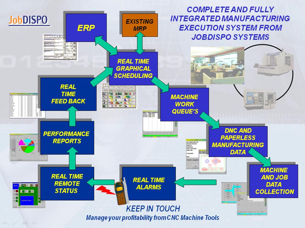 How-does-it-work-JOBDISPO