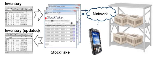 Stock Take - Sample Screens configuration