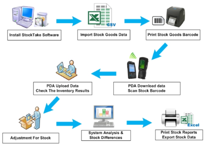 Stock take Software Process